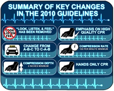 2010-CPR-Changes