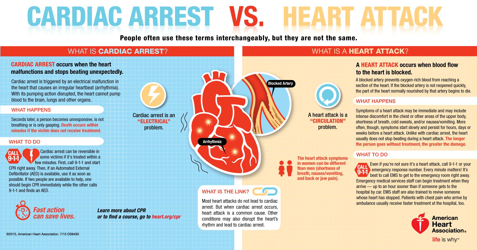 cardiac arrest vs heart attack graphic
